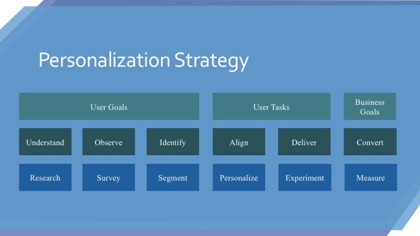 Personalization Strategy Framework: Measure Your Business Value