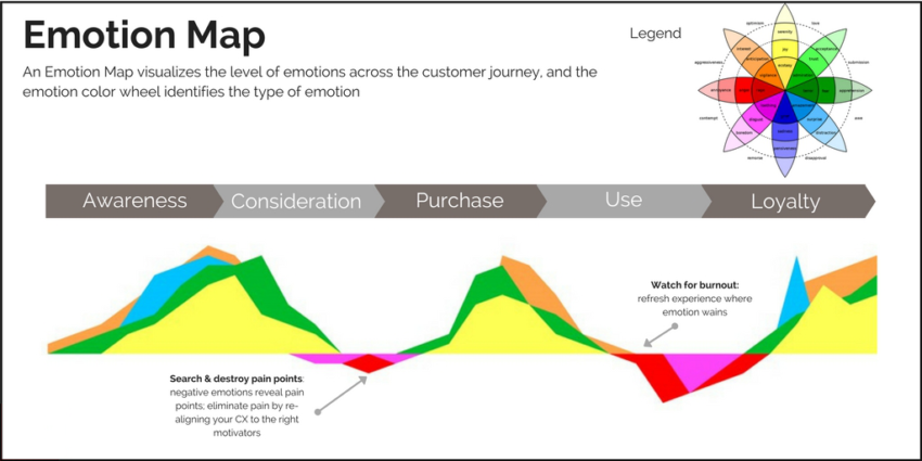 Emotion Design Strategy: Eliminate Pain and Drive Joy