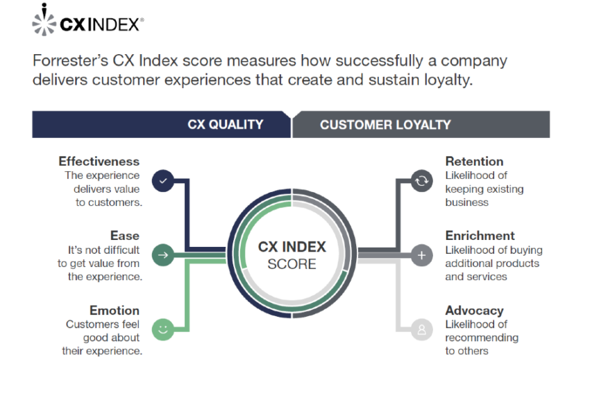 Forrester's CX index score